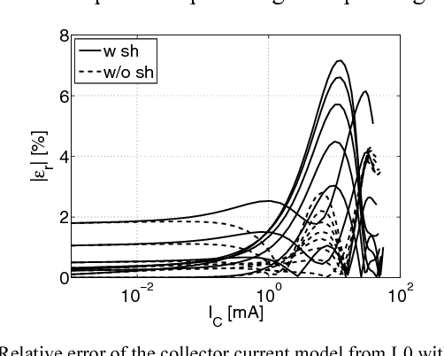 compact hierarchical bipolar transistor modeling with hicum schroter michael chakravorty anjan