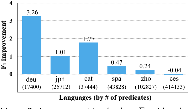 Figure 3 for Polyglot Semantic Role Labeling