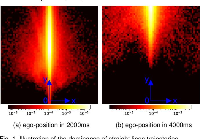 Figure 1 for PrognoseNet: A Generative Probabilistic Framework for Multimodal Position Prediction given Context Information