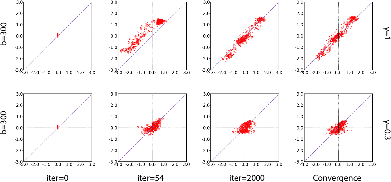 Figure 4 for A Batch Normalized Inference Network Keeps the KL Vanishing Away