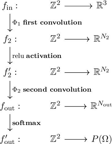 Figure 1 for Geometric Deep Learning and Equivariant Neural Networks