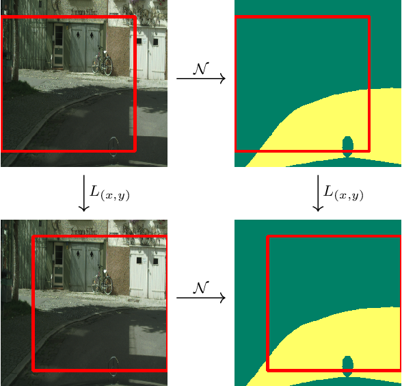 Figure 2 for Geometric Deep Learning and Equivariant Neural Networks