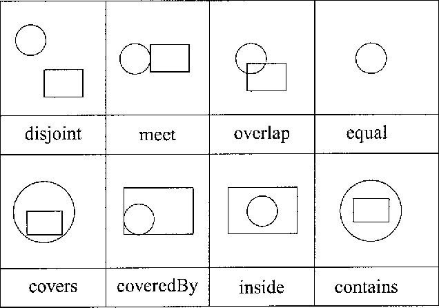 Figure 2. Topological relationships between two 2-D objects A and B in 2-D space with object A denoted by a circle and object B by a rectangle (except in the `equal' case where both objects are a circle of the same size).