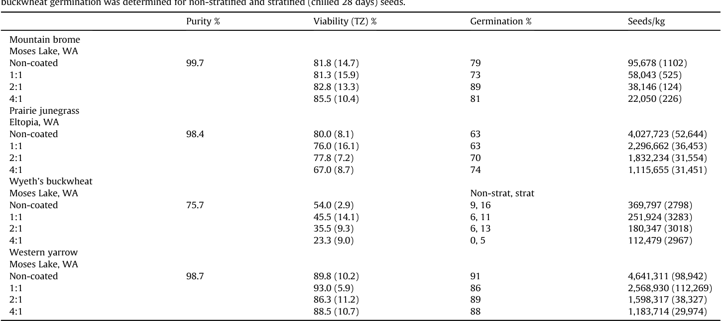 Table 1 Mean characteristics (standard deviation) of non-coated and biochar-coated seeds of fou study. Viability (tetrazolium chloride test [TZ]), germination, and seeds/kg of non-coate (Macon, Georgia), generally following established International Seed Testing Association (I buckwheat germination was determined for non-stratified and stratified (chilled 28 day