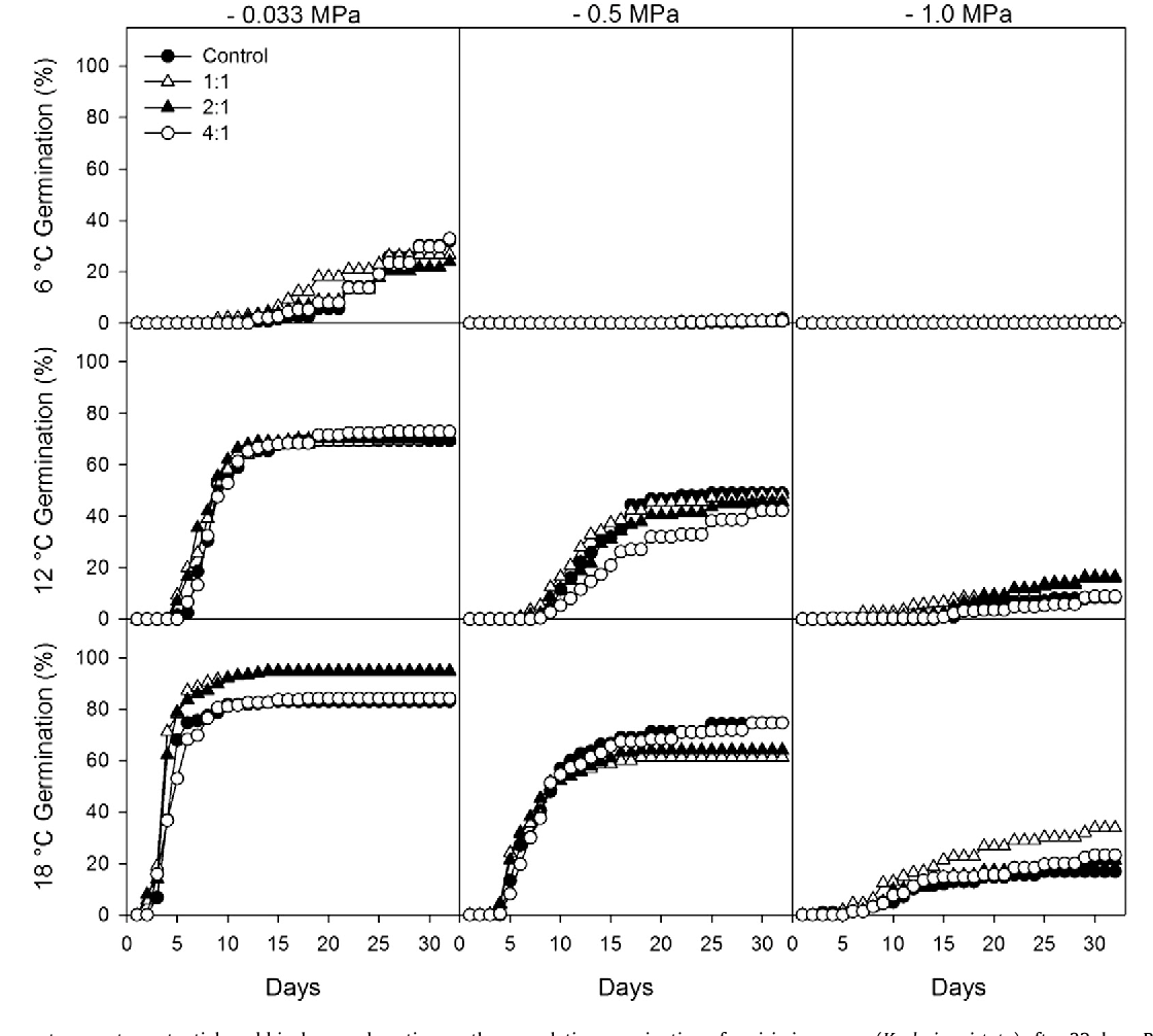 Fig. 2. Effects of temperature, water potential, and biochar seed coating on the cumulative germination of prairie junegrass (Koeleria cristata) after 32 days. Biochar seed coatings did not have an influence on germination within each temperature water potential treatment.