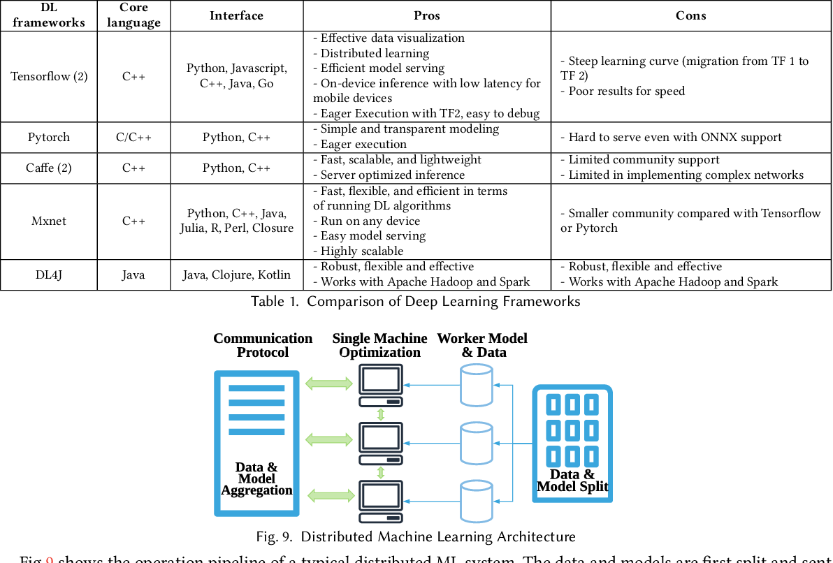 Figure 2 for Orchestrating Development Lifecycle of Machine Learning Based IoT Applications: A Survey