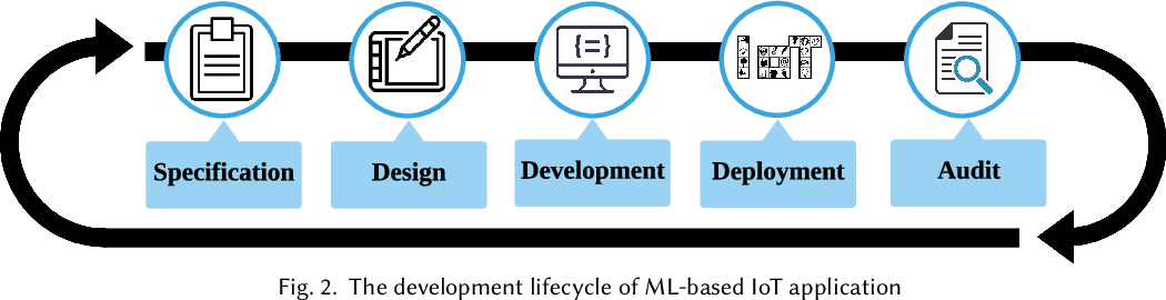 Figure 3 for Orchestrating Development Lifecycle of Machine Learning Based IoT Applications: A Survey