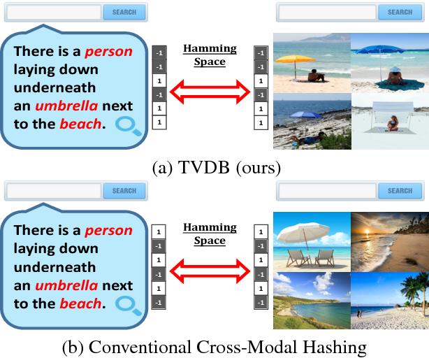 Figure 1 for Deep Binaries: Encoding Semantic-Rich Cues for Efficient Textual-Visual Cross Retrieval