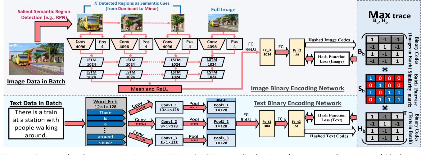 Figure 3 for Deep Binaries: Encoding Semantic-Rich Cues for Efficient Textual-Visual Cross Retrieval