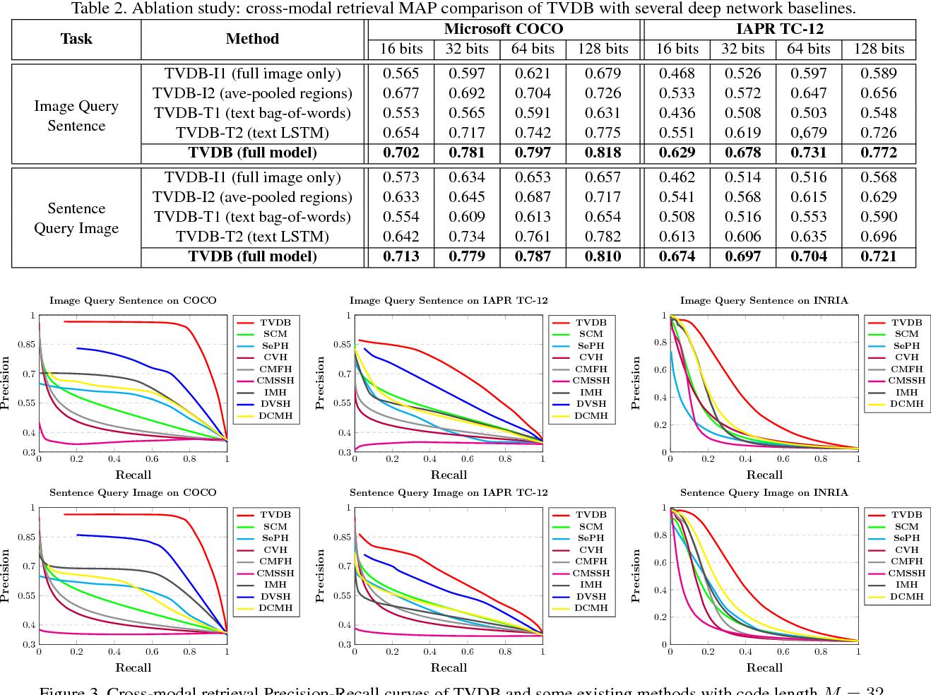 Figure 4 for Deep Binaries: Encoding Semantic-Rich Cues for Efficient Textual-Visual Cross Retrieval