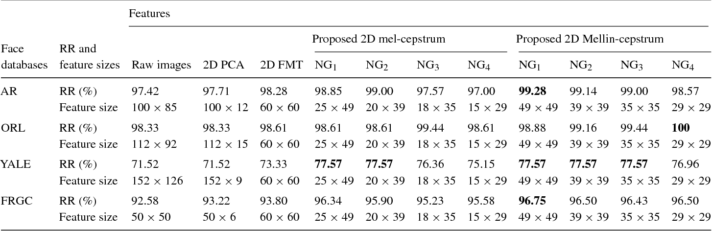 Table 1 from Mel- and Mellin-cepstral Feature Extraction