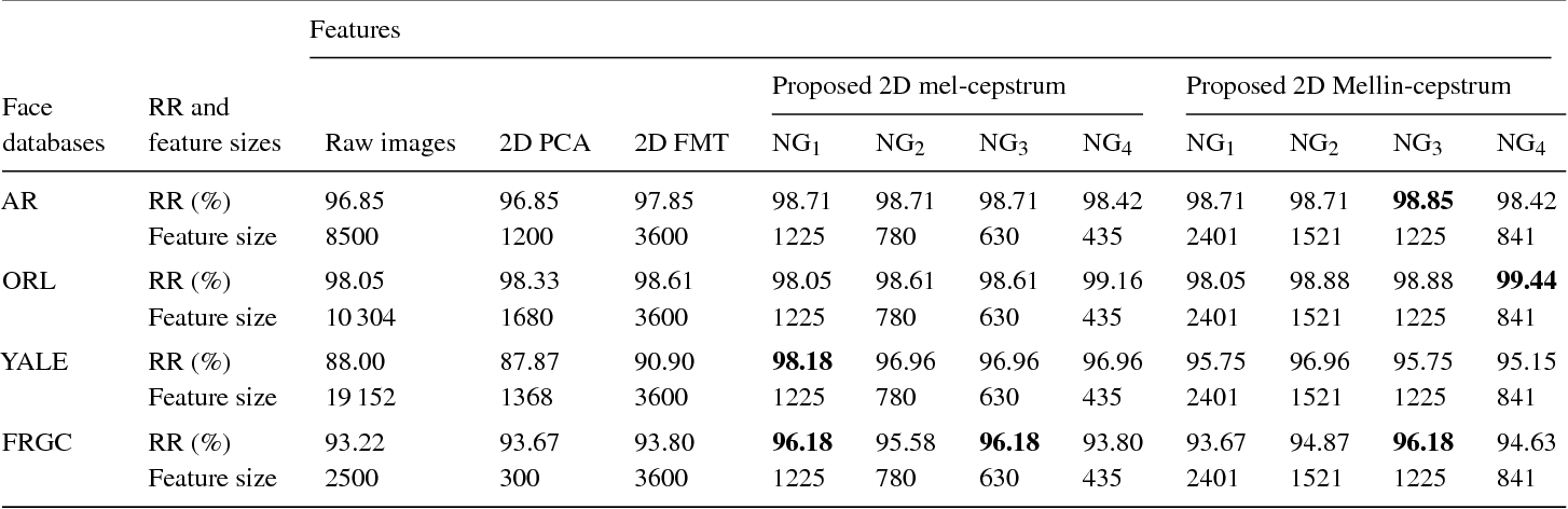 Table 2 from Mel- and Mellin-cepstral Feature Extraction