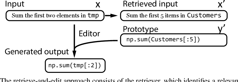 Figure 1 for A Retrieve-and-Edit Framework for Predicting Structured Outputs