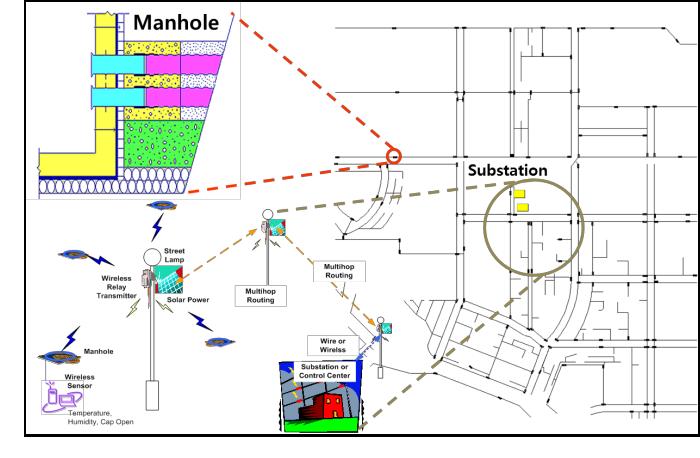 Fig. 1. WSN diagram for urban underground power line manhole surveillance