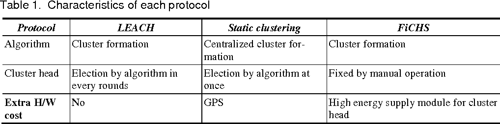 Table 1. Characteristics of each protocol