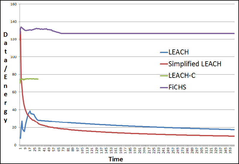 Fig. 8. Comparison of data received at the base station per energy