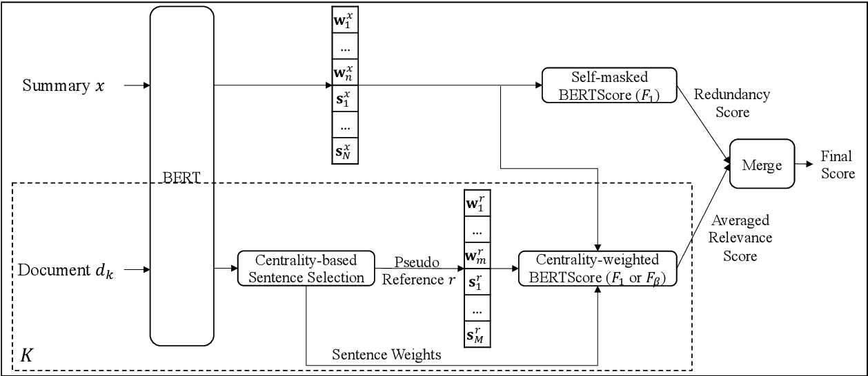 Figure 1 for A Training-free and Reference-free Summarization Evaluation Metric via Centrality-weighted Relevance and Self-referenced Redundancy
