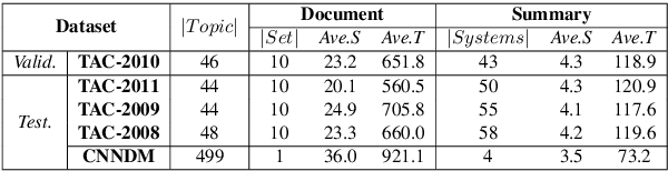 Figure 2 for A Training-free and Reference-free Summarization Evaluation Metric via Centrality-weighted Relevance and Self-referenced Redundancy
