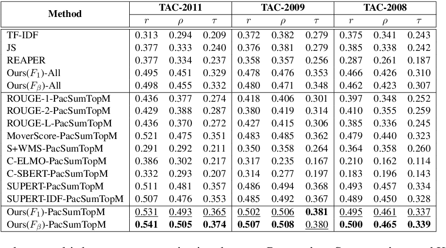 Figure 3 for A Training-free and Reference-free Summarization Evaluation Metric via Centrality-weighted Relevance and Self-referenced Redundancy