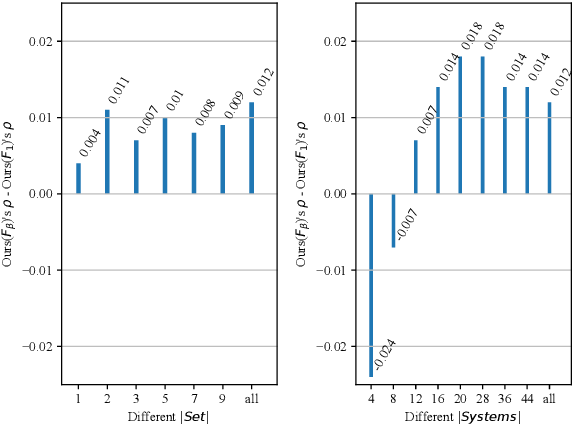 Figure 4 for A Training-free and Reference-free Summarization Evaluation Metric via Centrality-weighted Relevance and Self-referenced Redundancy