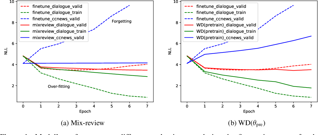 Figure 2 for Mix-review: Alleviate Forgetting in the Pretrain-Finetune Framework for Neural Language Generation Models