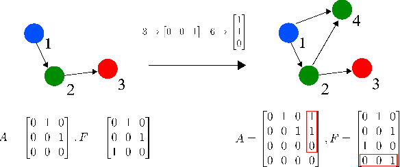 Figure 1 for Deep Q-Learning for Directed Acyclic Graph Generation