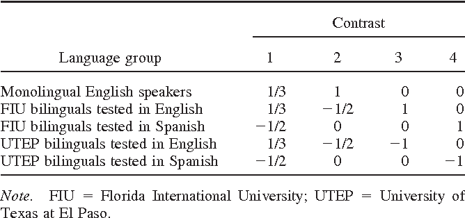 Table 2 Contrast Weights for the Orthogonal Planned Comparisons Involving Language Group in Experiment 3