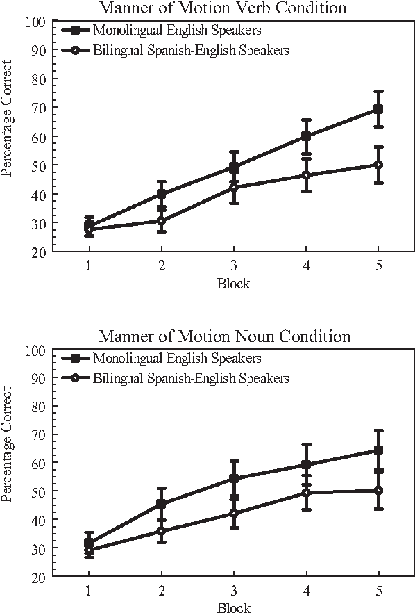 Figure 3. Results of the manner-of-motion category-discrimination task in Experiment 1. The upper panel depicts performance when the four categories were labeled by four different novel verbs, whereas the lower panel depicts performance when the four categories were labeled by four different novel nouns. Error bars represent standard errors. Twenty-five percent reflects chance performance.