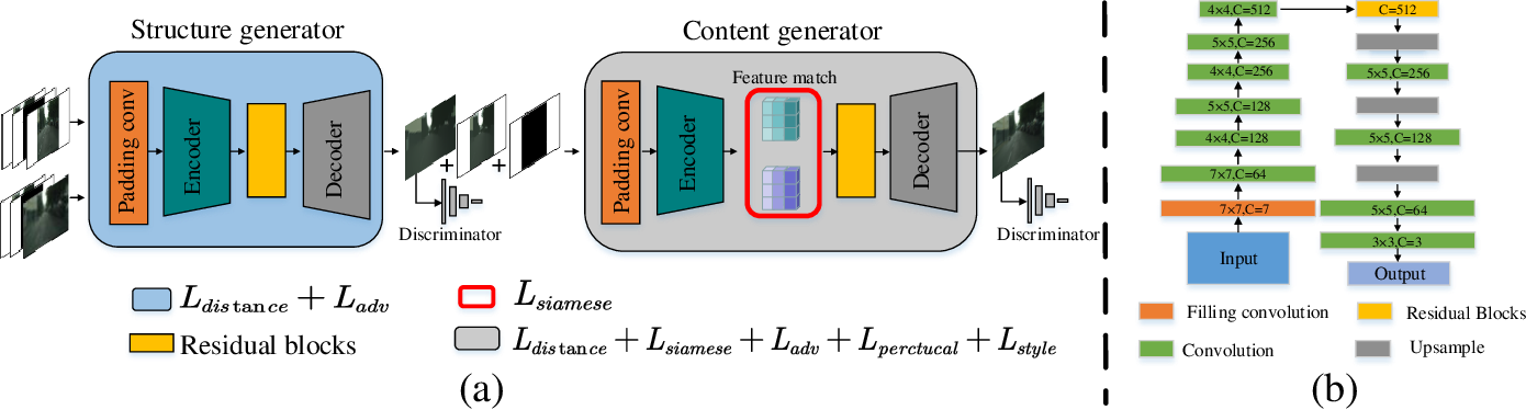 Figure 2 for SiENet: Siamese Expansion Network for Image Extrapolation