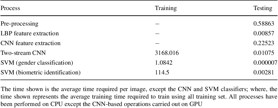 Figure 4 for 11K Hands: Gender recognition and biometric identification using a large dataset of hand images