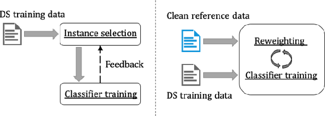 Figure 3 for Meta-Learning for Neural Relation Classification with Distant Supervision