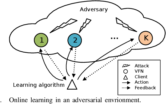 Figure 1 for Learning-based decentralized offloading decision making in an adversarial environment