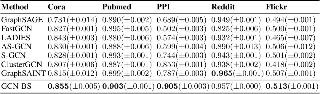 Figure 3 for Bandit Samplers for Training Graph Neural Networks