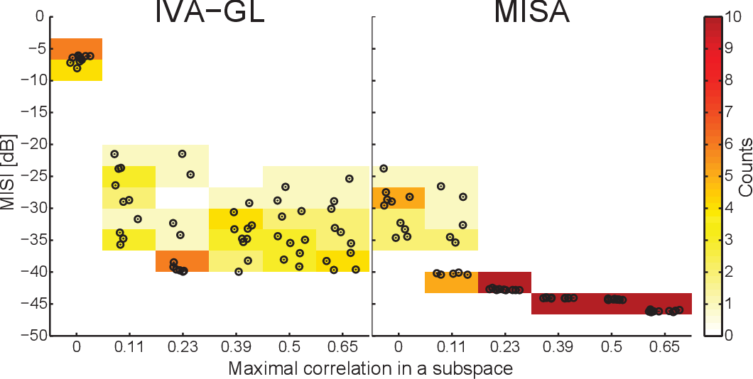 Figure 3 for Multidataset Independent Subspace Analysis with Application to Multimodal Fusion