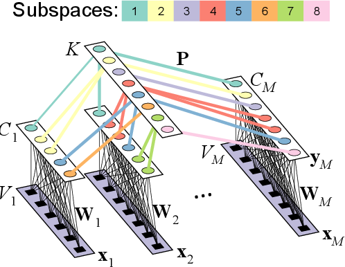 Figure 2 for Multidataset Independent Subspace Analysis with Application to Multimodal Fusion