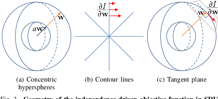 Figure 4 for Multidataset Independent Subspace Analysis with Application to Multimodal Fusion