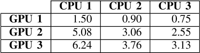 Figure 4 for Accelerating Translational Image Registration for HDR Images on GPU