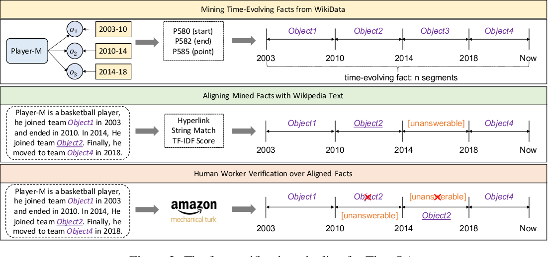 Figure 3 for A Dataset for Answering Time-Sensitive Questions