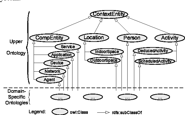 Figure 1 for An Ontology-based Context Model in Intelligent Environments