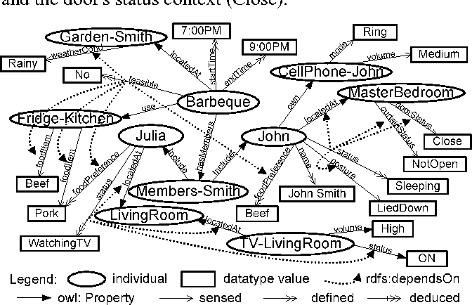 Figure 2 for An Ontology-based Context Model in Intelligent Environments
