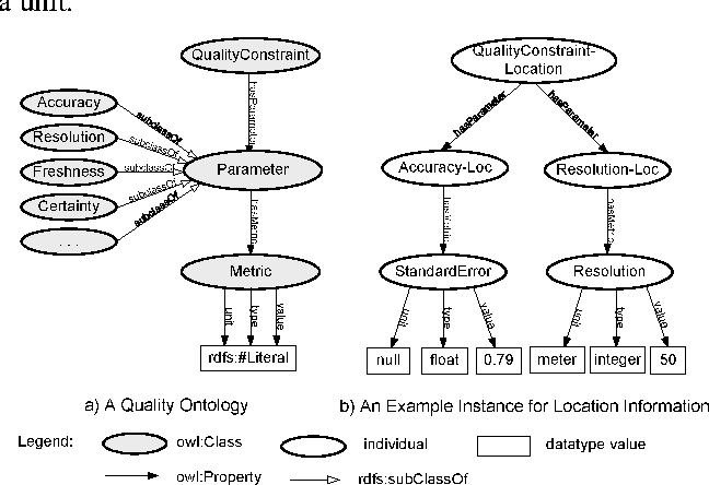 Figure 3 for An Ontology-based Context Model in Intelligent Environments