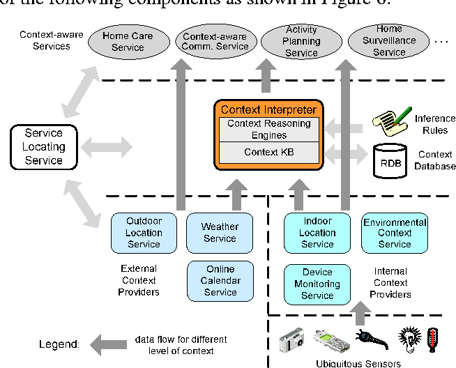 Figure 4 for An Ontology-based Context Model in Intelligent Environments