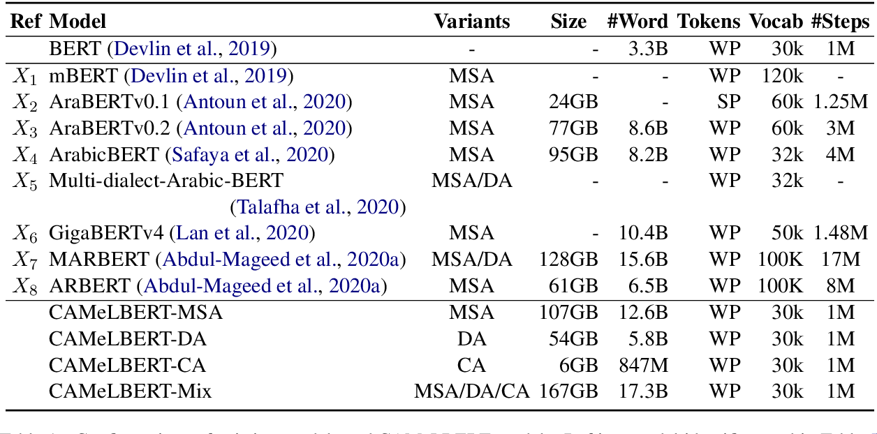 Figure 1 for The Interplay of Variant, Size, and Task Type in Arabic Pre-trained Language Models