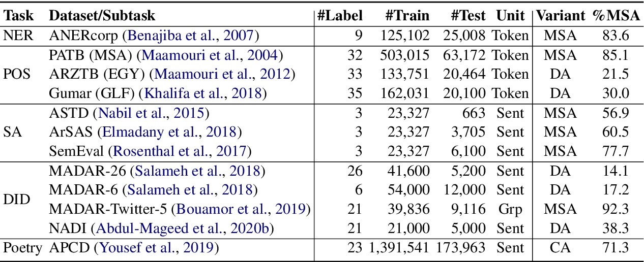 Figure 2 for The Interplay of Variant, Size, and Task Type in Arabic Pre-trained Language Models