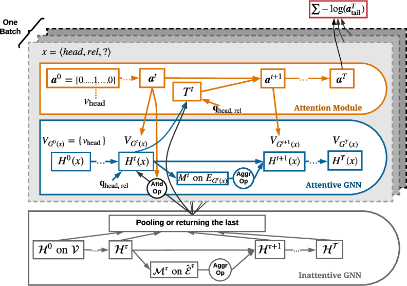 Figure 3 for Dynamically Pruned Message Passing Networks for Large-Scale Knowledge Graph Reasoning