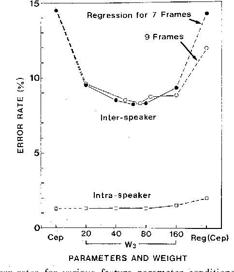 Figure 5 from Speaker-independent isolated word recognition