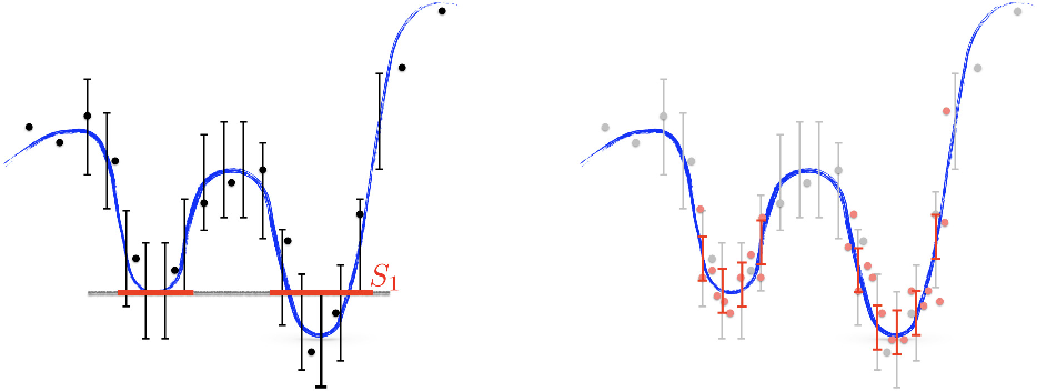 Figure 1 for Optimization of Smooth Functions with Noisy Observations: Local Minimax Rates