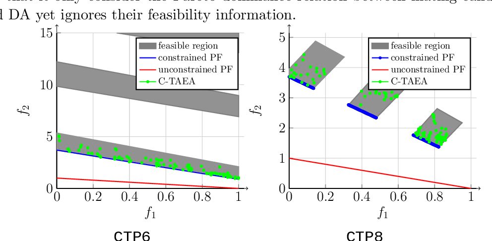 Figure 1 for An Improved Two-Archive Evolutionary Algorithm for Constrained Multi-Objective Optimization