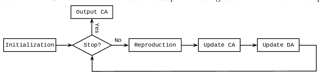 Figure 3 for An Improved Two-Archive Evolutionary Algorithm for Constrained Multi-Objective Optimization