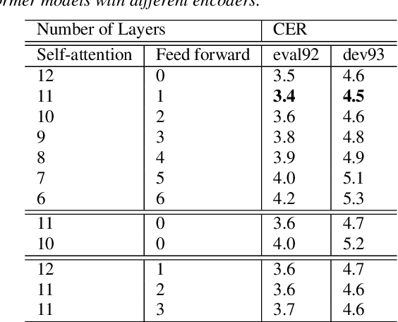 Figure 2 for When Can Self-Attention Be Replaced by Feed Forward Layers?